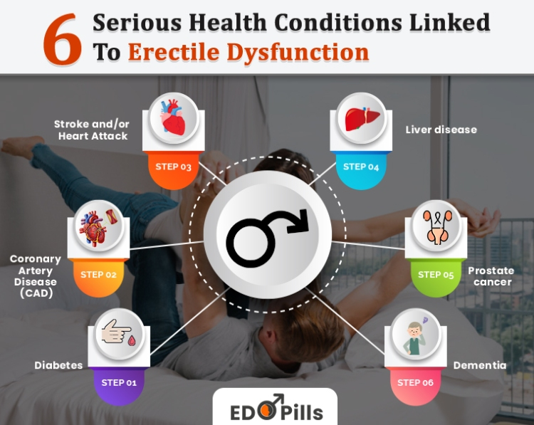 6 Serious Health Conditions